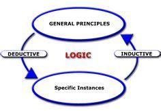 Inductive reasoning essay defined